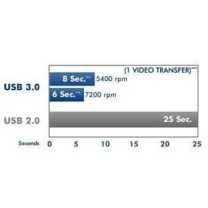 aCie Rugged 500 GB USB 3.0 7200 rpm Mini Disk Portable Hard Drive 301556