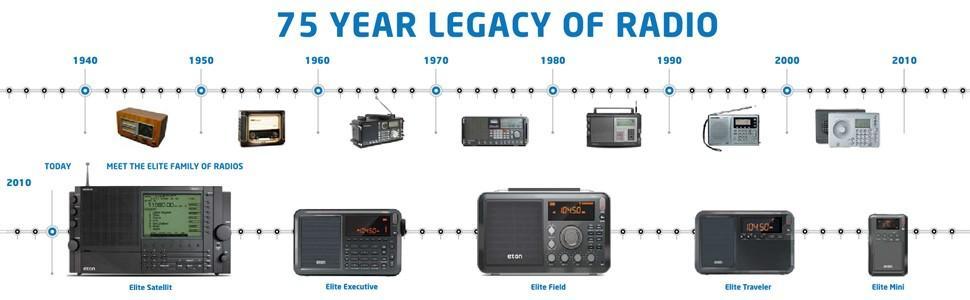 shortwave portable radios