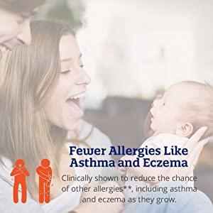 fewer allergies like asthma and eczema