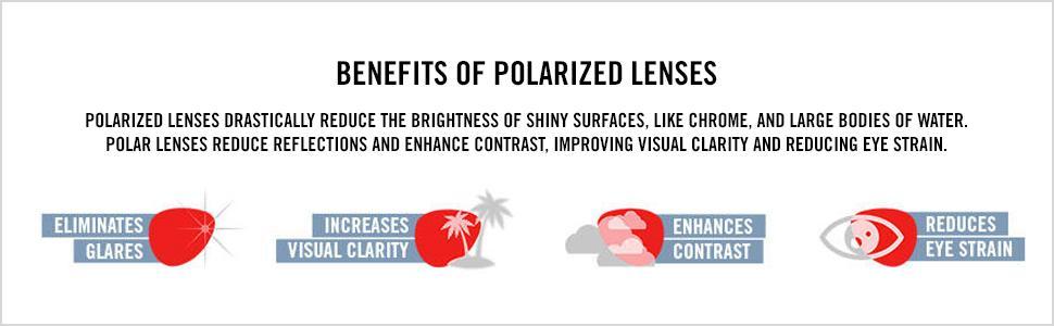 Benefits of polarized lenses, eliminates glare, visual clarity, contrast, reduces eye strain