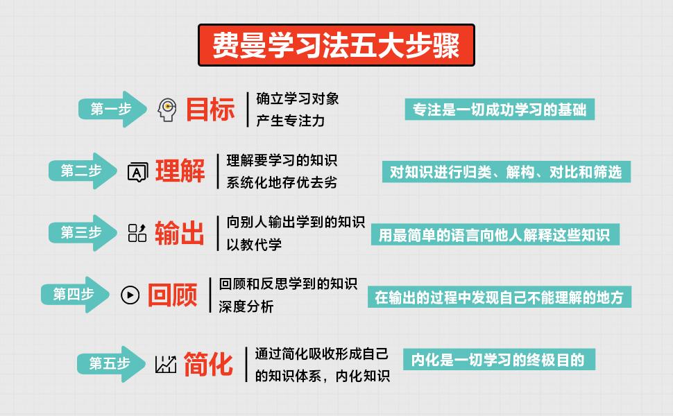 《费曼学习法:用输出倒逼输入》尹红心/李伟epub+mobi+azw3