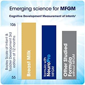 Emerging science for MFGM